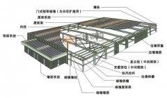 济南迈克阀门二标段重钢结构厂房工程