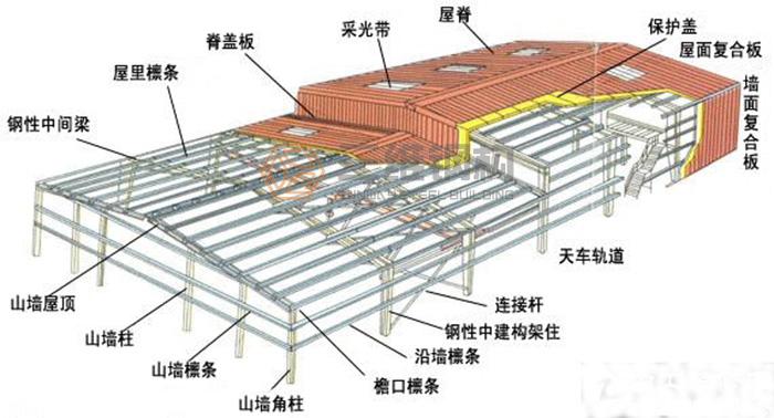 在钢结构厂房预算中如何扒图纸的工程量?