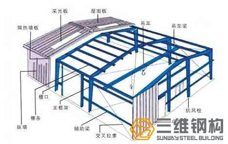 三维钢结构厂房的独特优势与建造特点