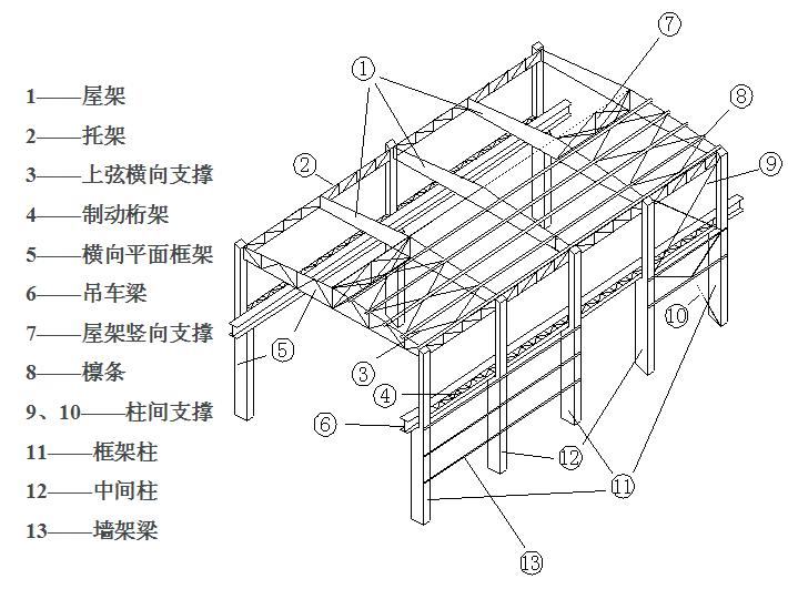 钢结构厂房的设置降温模块