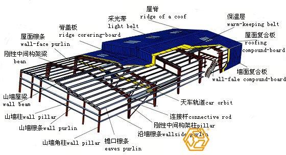 多高层钢结构厂房焊接点