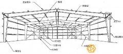 钢结构厂房造价预算是怎样计算的?(实