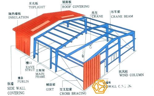 钢结构厂房工程量是怎样计算的?