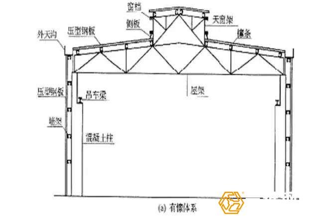 钢结构厂房地下与地上基础部分施工步骤