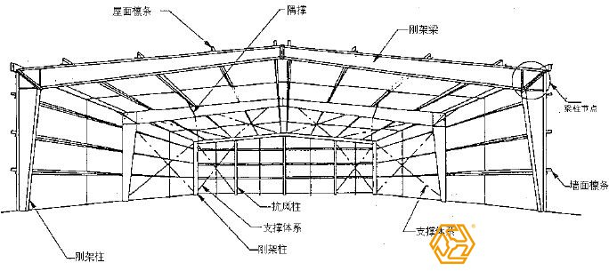 钢结构工程预算,钢结构厂房施工-三维钢构