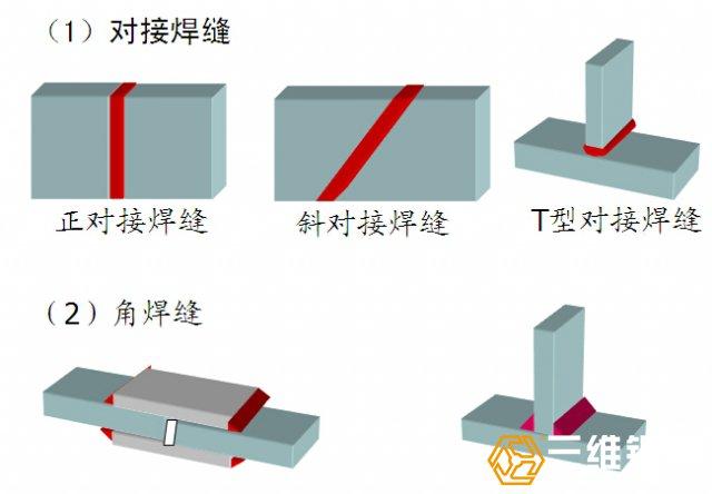 钢结构厂房钢构件焊缝连接 2中方式图示