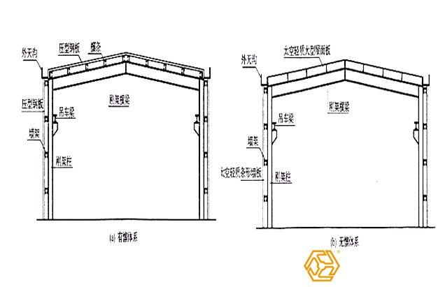 女儿墙立柱 次结构      ——支撑体系(包括水平支撑,柱间支撑,系杆
