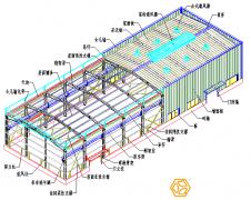 钢结构厂房如何选择减少用钢量降低成本