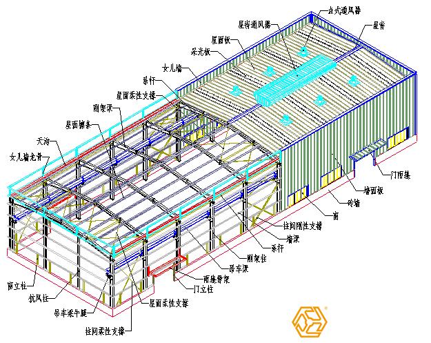 五,钢结构厂房檐口高度选择          檐口高度对造价影响