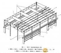 钢构件对于钢结构厂房工程有何种影响?