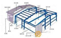 钢结构厂房工程设计方法与注意事项